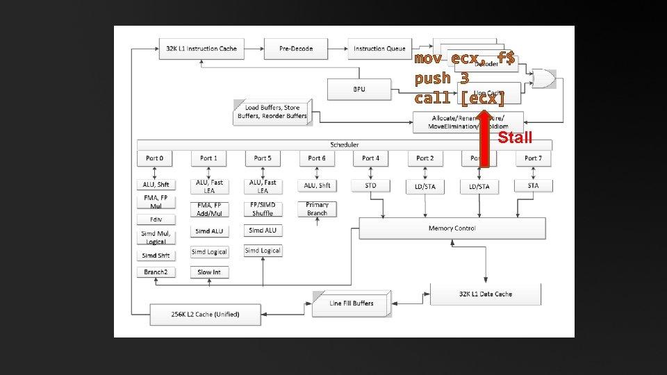 mov ecx, f$ push 3 call [ecx] Stall