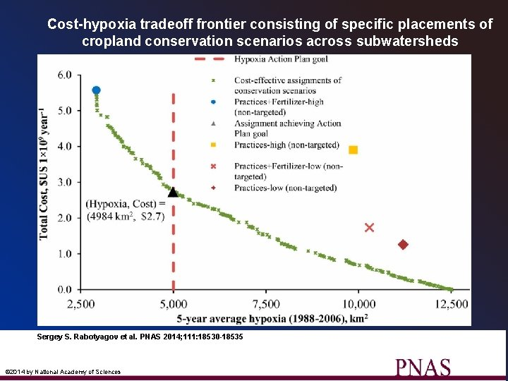 Cost-hypoxia tradeoff frontier consisting of specific placements of cropland conservation scenarios across subwatersheds Sergey