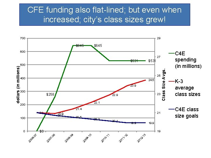 CFE funding also flat-lined; but even when increased; city's class sizes grew! 700 29