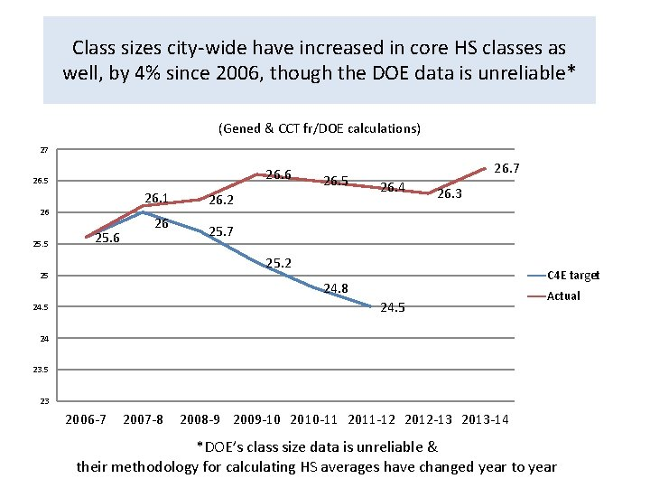 Class sizes city-wide have increased in core HS classes as well, by 4% since