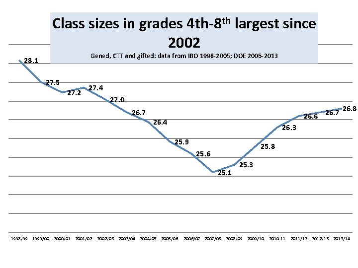 Class sizes in grades 4 th-8 th largest since 2002 Gened, CTT and gifted:
