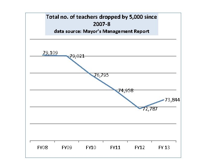 Total no. of teachers dropped by 5, 000 since 2007 -8 data source: Mayor's