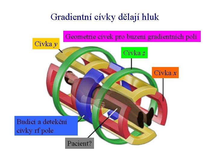 Gradientní cívky dělají hluk Cívka y Geometrie cívek pro buzení gradientních polí Cívka z