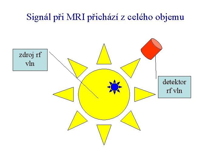 Signál při MRI přichází z celého objemu zdroj rf vln detektor rf vln