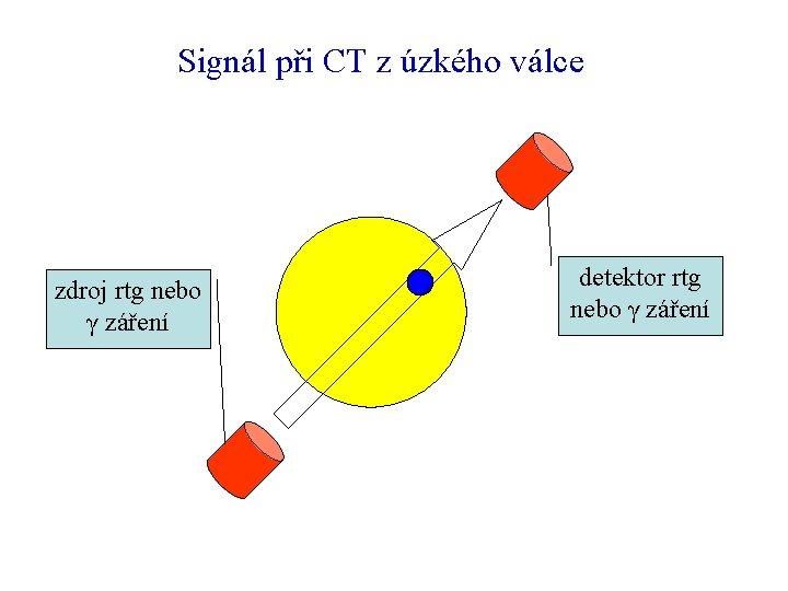 Signál při CT z úzkého válce zdroj rtg nebo γ záření detektor rtg nebo