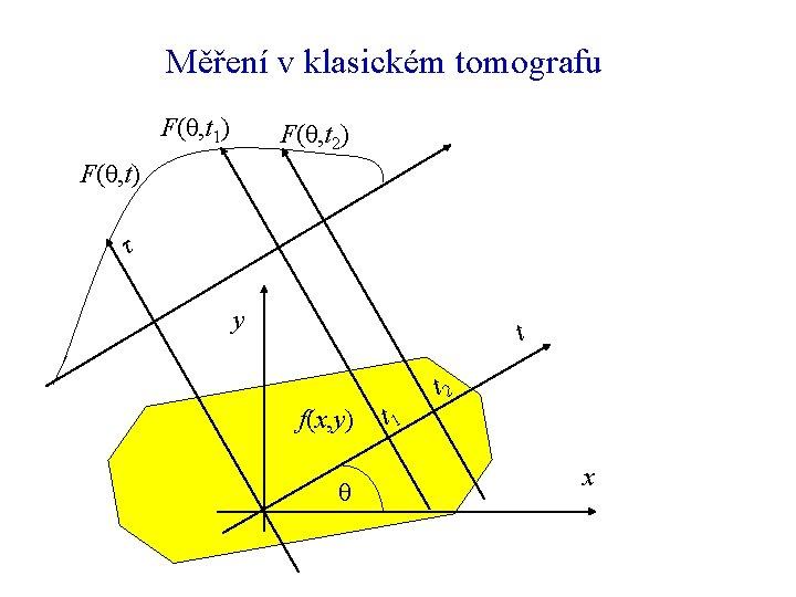Měření v klasickém tomografu F(θ, t 1) F(θ, t 2) F(θ, t) τ y