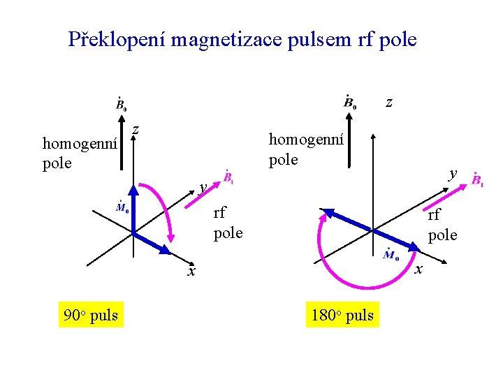 Překlopení magnetizace pulsem rf pole z homogenní pole y y rf pole x x