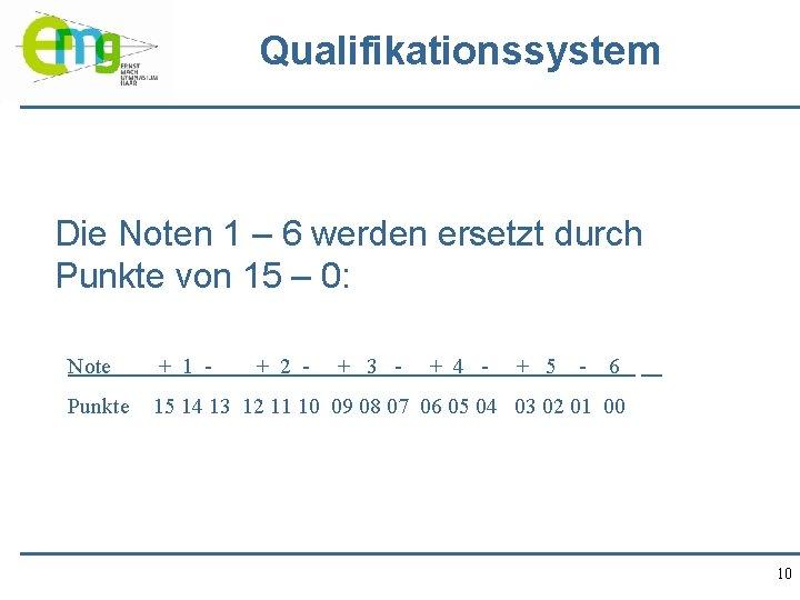 Qualifikationssystem Die Noten 1 – 6 werden ersetzt durch Punkte von 15 – 0: