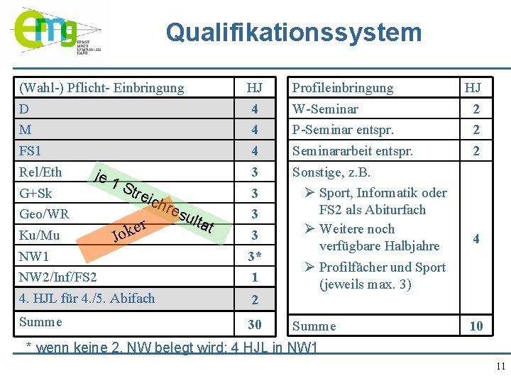 Qualifikationssystem (Wahl-) Pflicht- Einbringung D M FS 1 Rel/Eth je 1 Str G+Sk eic