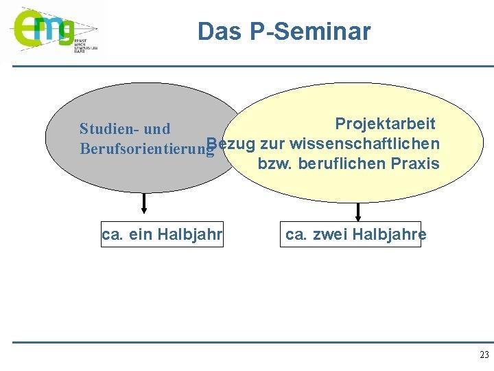 Das P-Seminar Projektarbeit Studien- und Berufsorientierung. Bezug zur wissenschaftlichen bzw. beruflichen Praxis ca. ein
