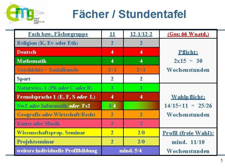 Fächer / Stundentafel Fach bzw. Fächergruppe 11 12 -1/12 -2 Religion (K, Ev oder