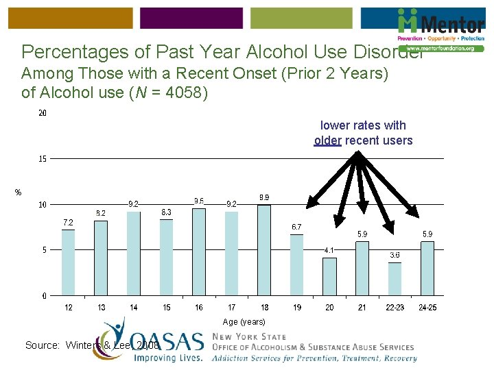 Percentages of Past Year Alcohol Use Disorder Among Those with a Recent Onset (Prior