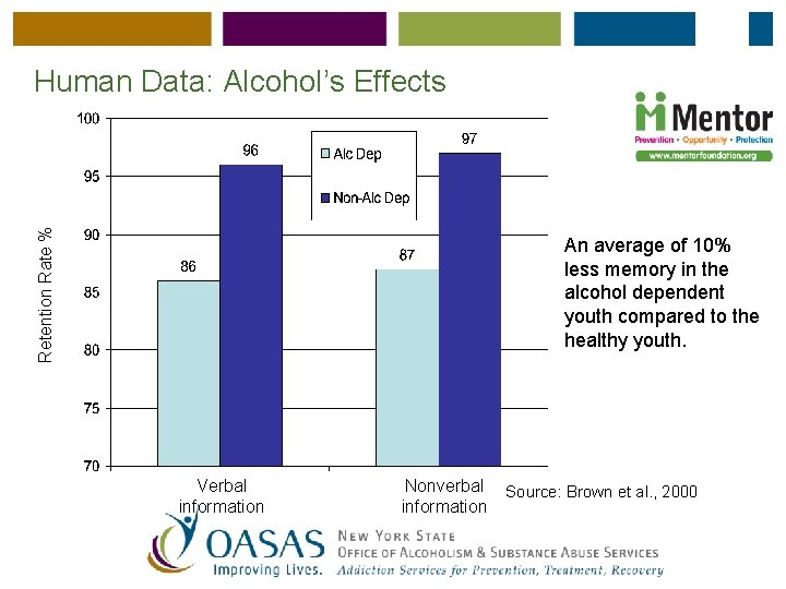 Retention Rate % Human Data: Alcohol's Effects An average of 10% less memory in