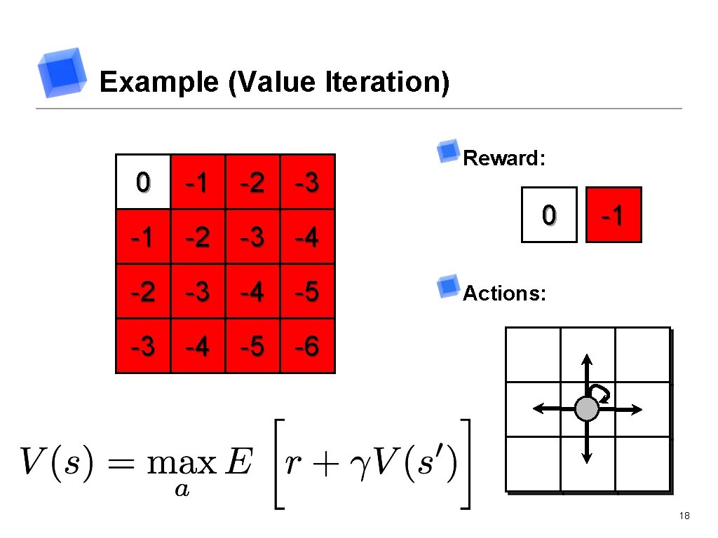 Example (Value Iteration) 0 -1 -2 0 -3 -1 -2 0 -4 -1 -2