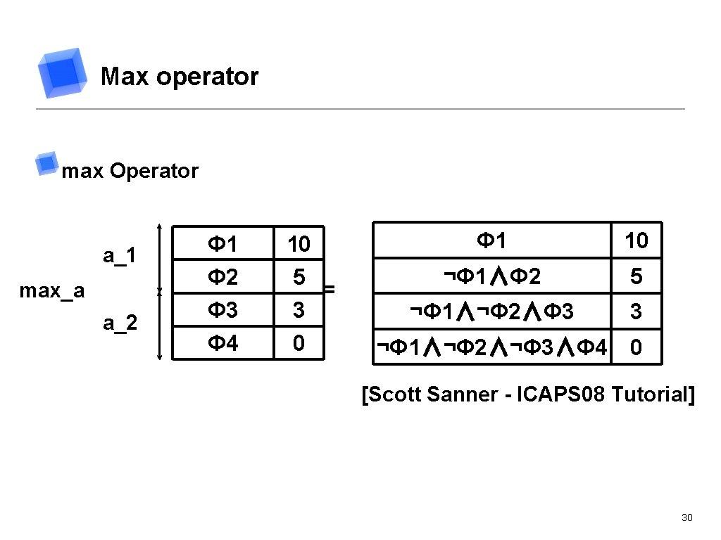 Max operator max Operator a_1 max_a a_2 Φ 1 Φ 2 Φ 3 Φ