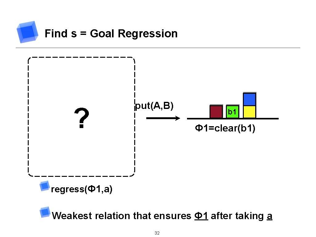 Find s = Goal Regression B b 1 Clear(b 1) ∧ B≠b 1 ?