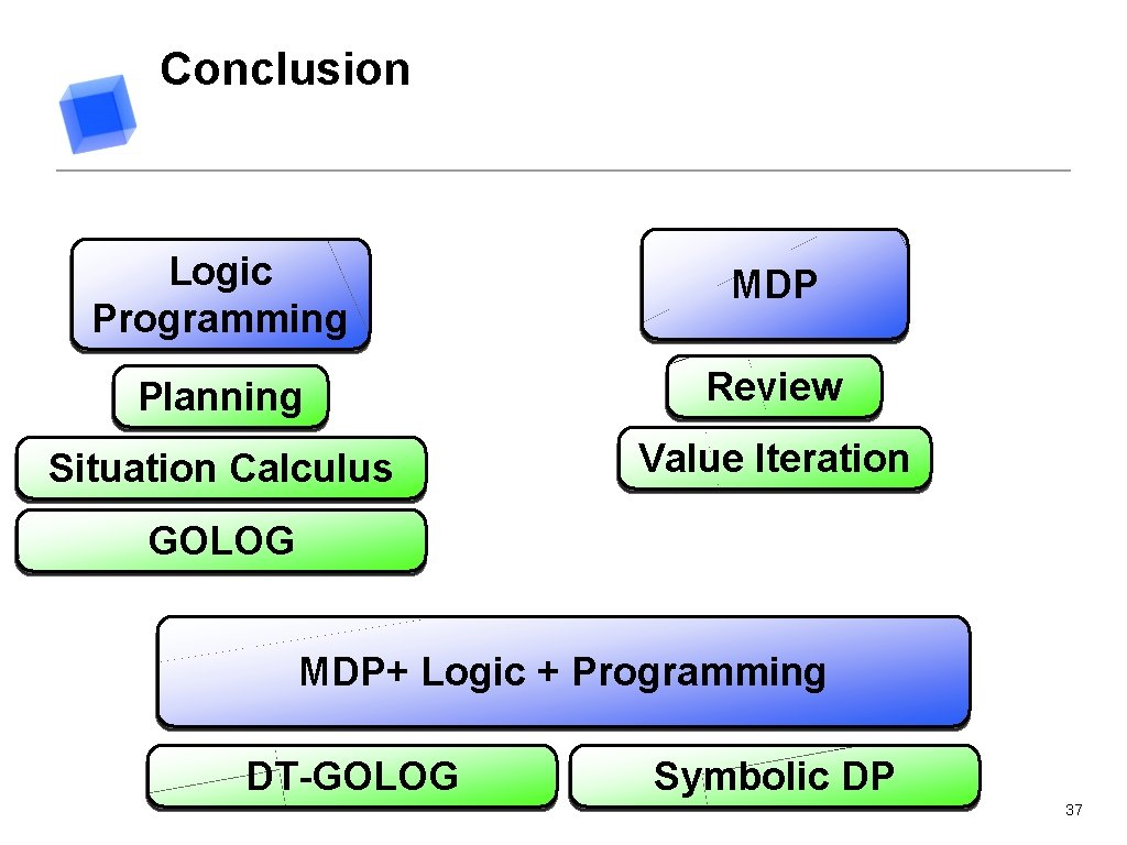 Conclusion Logic Programming MDP Planning Review Situation Calculus Value Iteration GOLOG MDP+ Logic +