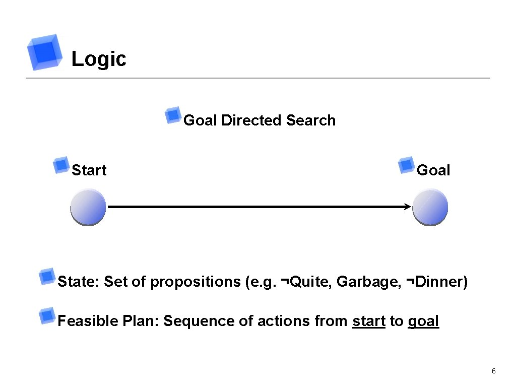 Logic Goal Directed Search Start Goal State: Set of propositions (e. g. ¬Quite, Garbage,