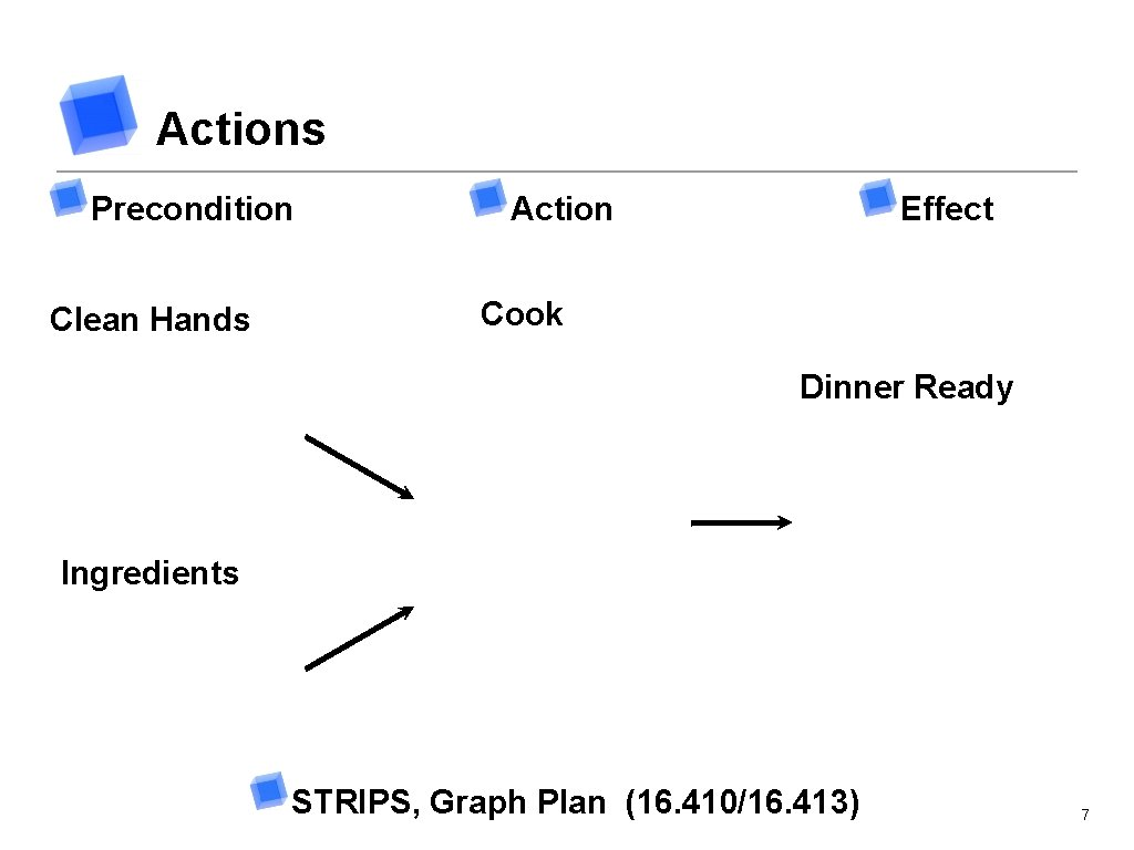 Actions Precondition Clean Hands Action Effect Cook Dinner Ready Ingredients STRIPS, Graph Plan (16.
