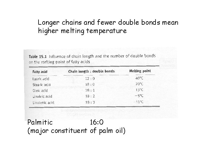 Longer chains and fewer double bonds mean higher melting temperature Palmitic 16: 0 (major