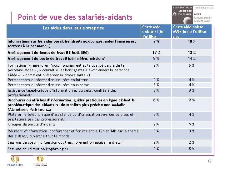 Point de vue des salariés-aidants Les aides dans leur entreprise Informations sur les aides