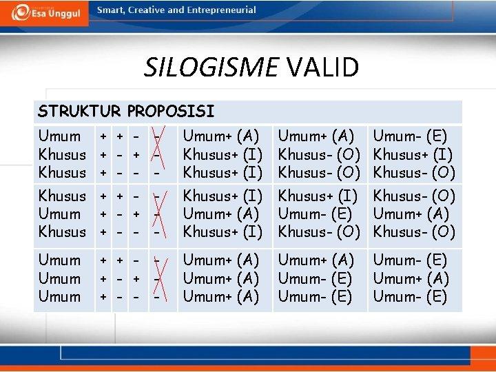 SILOGISME VALID STRUKTUR PROPOSISI Umum + + - Khusus + - + Khusus +
