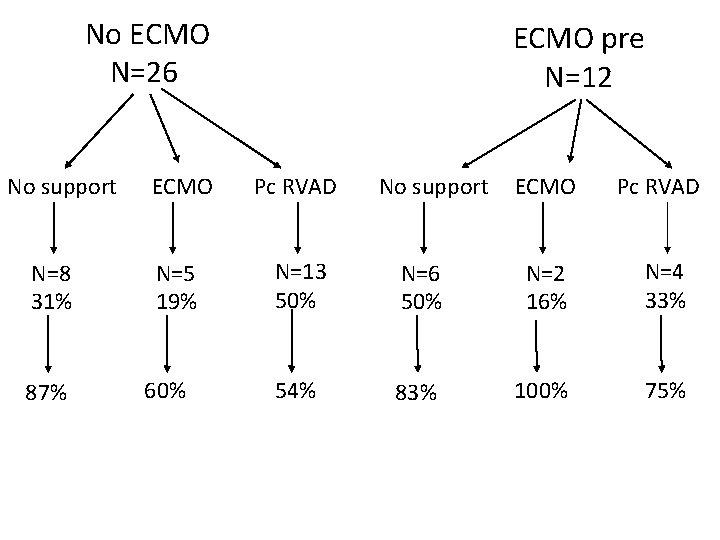 No ECMO N=26 No support N=8 31% 87% ECMO pre N=12 ECMO Pc