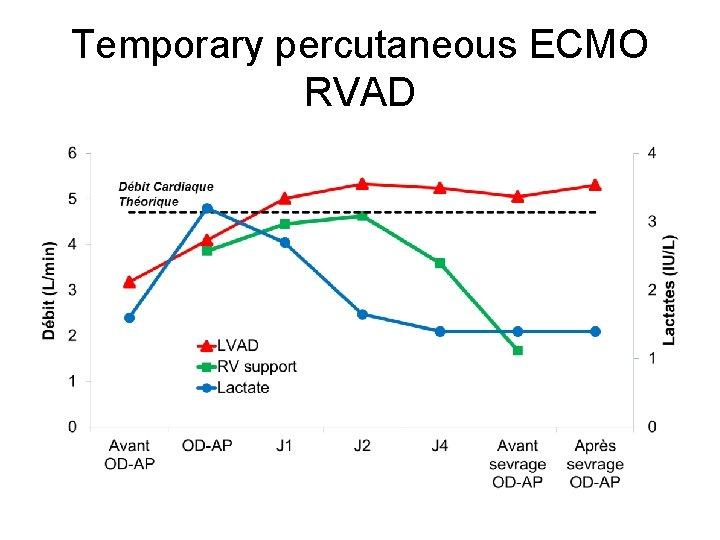 Temporary percutaneous ECMO RVAD