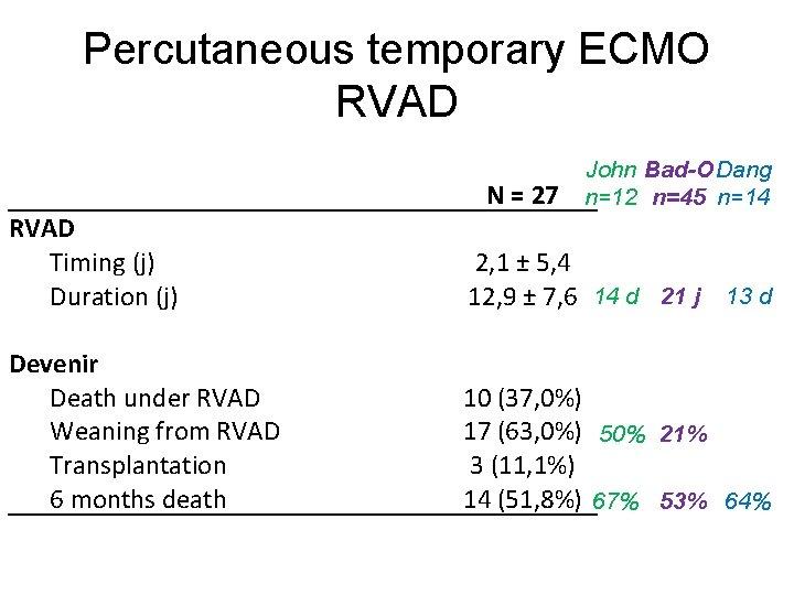 Percutaneous temporary ECMO RVAD N = 27 John Bad-O Dang n=12 n=45 n=14 RVAD