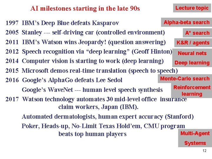 AI milestones starting in the late 90 s Lecture topic 1997 2005 2011 2012