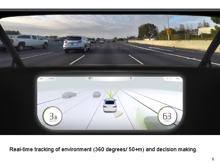 Real-time tracking of environment (360 degrees/ 50+m) and decision making. 6