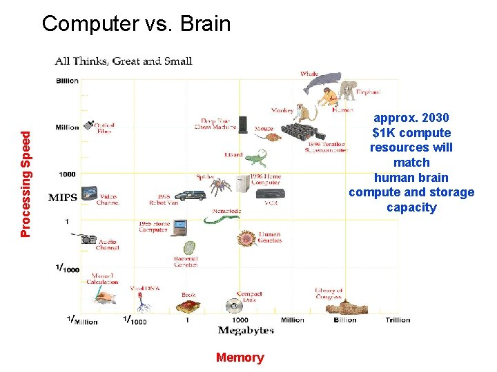 Computer vs. Brain Processing Speed approx. 2030 $1 K compute resources will match human