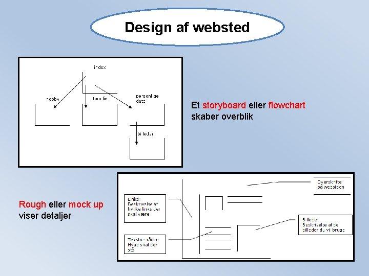 Design af websted Et storyboard eller flowchart skaber overblik Rough eller mock up viser