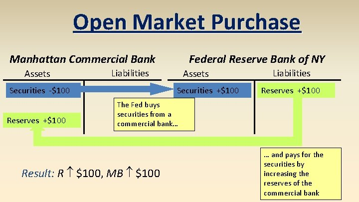Open Market Purchase Manhattan Commercial Bank Assets Liabilities Securities -$100 Reserves +$100 Federal Reserve