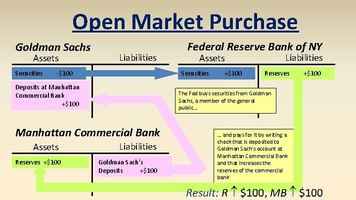 Open Market Purchase Goldman Sachs Assets Securities Liabilities -$100 +$100 Reserves +$100 The Fed
