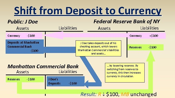 Shift from Deposit to Currency Public: J Doe Assets Currency Federal Reserve Bank of
