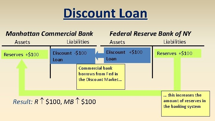 Discount Loan Manhattan Commercial Bank Assets Reserves +$100 Liabilities Discount -$100 Loan Federal Reserve