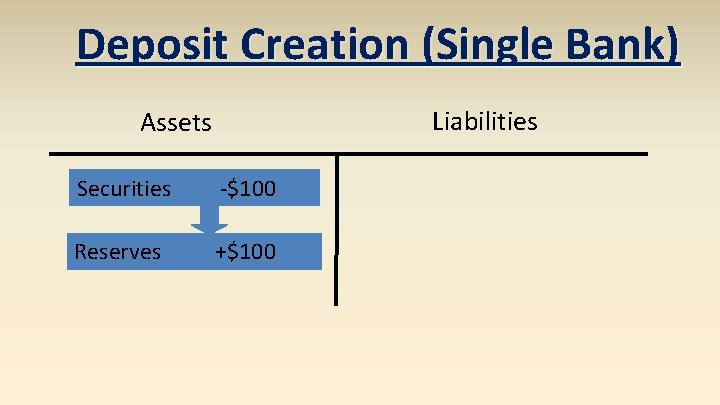 Deposit Creation (Single Bank) Liabilities Assets Securities -$100 Reserves +$100