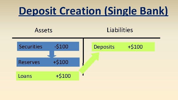 Deposit Creation (Single Bank) Liabilities Assets Securities -$100 Reserves +$100 Loans +$100 Deposits +$100