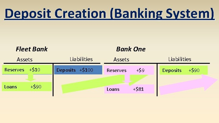 Deposit Creation (Banking System) Fleet Bank Assets Reserves +$100 Loans +$90 Bank One Liabilities