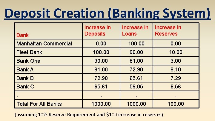 Deposit Creation (Banking System) Bank Manhattan Commercial Increase in Deposits Increase in Loans Increase