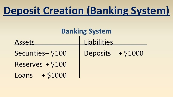Deposit Creation (Banking System) Banking System Assets Liabilities Securities– $100 Deposits + $1000 Reserves