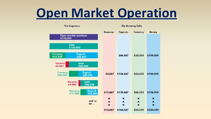 Open Market Operation