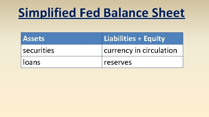 Simplified Fed Balance Sheet Assets securities loans Liabilities + Equity currency in circulation reserves
