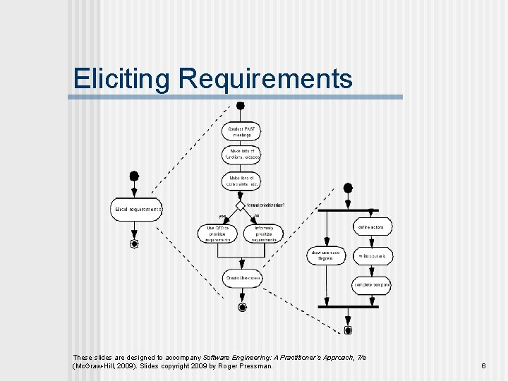 Eliciting Requirements These slides are designed to accompany Software Engineering: A Practitioner's Approach, 7/e