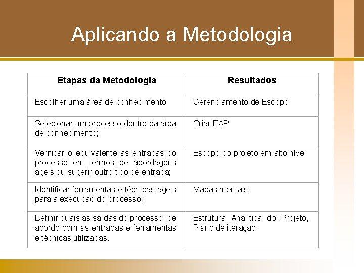 Aplicando a Metodologia Etapas da Metodologia Resultados Escolher uma área de conhecimento Gerenciamento de