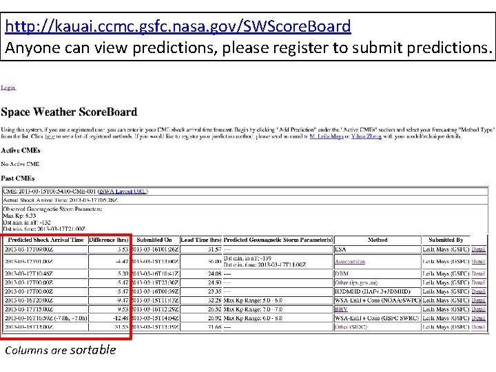 http: //kauai. ccmc. gsfc. nasa. gov/SWScore. Board Anyone can view predictions, please register to