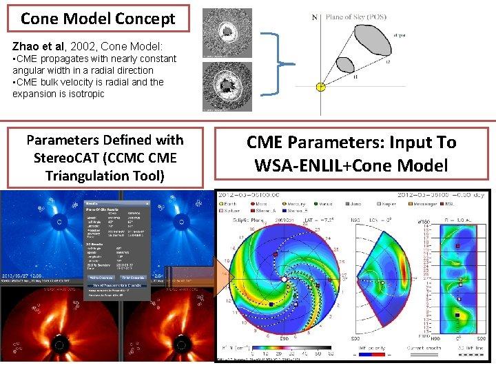 Cone Model Concept Zhao et al, 2002, Cone Model: • CME propagates with nearly