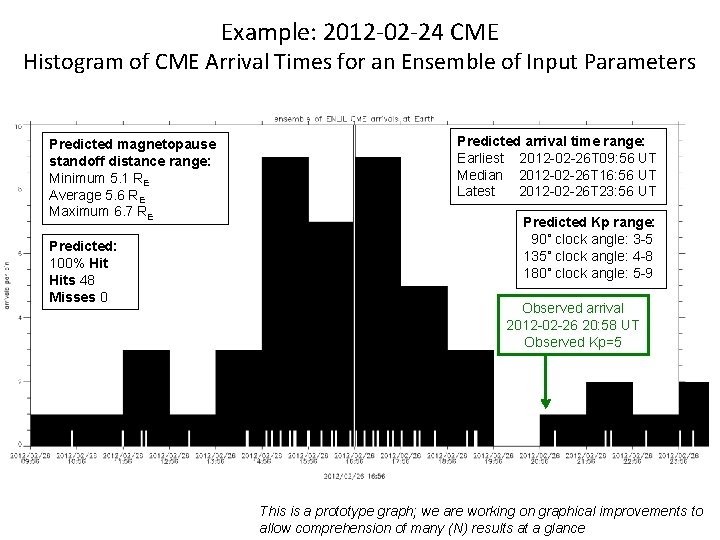 Example: 2012 -02 -24 CME Histogram of CME Arrival Times for an Ensemble of