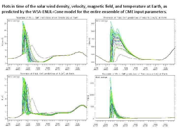 Plots in time of the solar wind density, velocity, magnetic field, and temperature at